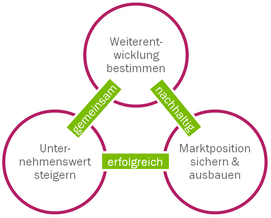 Potenzialmanagement